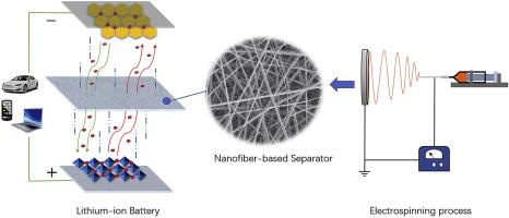 J. Power Sources:可充电锂离子电池用电纺纳米纤维隔膜的研究进展