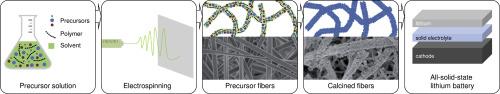 Electrochem. Commun.:电纺陶瓷纳米纤维作为一维固体电解质用于锂电池