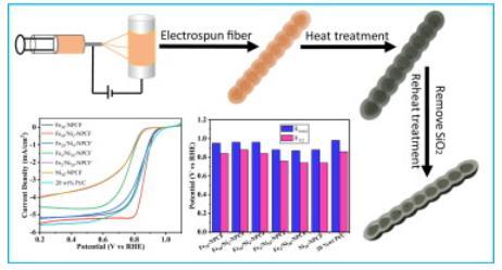 J. Colloid Interface Sci.:Fe/Ni双金属与氮共掺杂多孔炭纤维作为氧化还原反应电催化剂