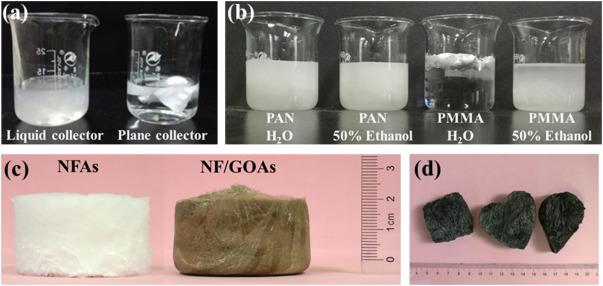 分析了三维气凝胶结构的要求和制备过程中气凝胶的光学照片.