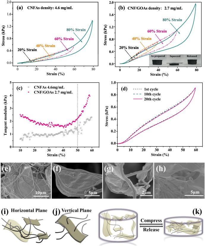 超轻碳纳米纤维/氧化石墨烯复合气凝胶(cnf/goas)在单轴压缩试验中